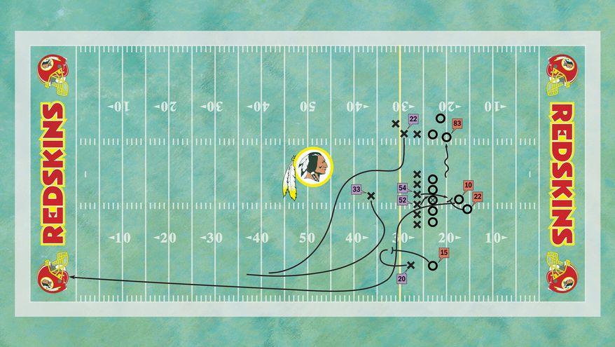 Diagramming Robert Griffin III's 76-yard touchdown run against the Vikings on Sunday. [No. 10: Redskins quarterback Robert Griffin III; No. 22: Redskins running back Evan Royster; No. 83: Redskins tight end Fred Davis; No. 15: Redskins wide receiver Joshua Morgan; No. 20: Vikings cornerback Chris Cook; No. 54: Vikings middle linebacker Jasper Brinkley; No. 52: Vikings strong-side linebacker Chad Greenway; No. 33: Vikings free safety Jamarca Sanford; No. 22: Vikings strong safety Harrison Smith] (The Washington Times)