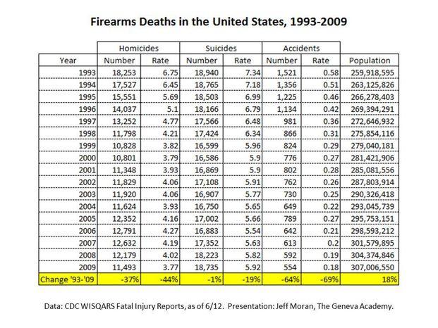 Chart: Firearms deaths 1993-2009