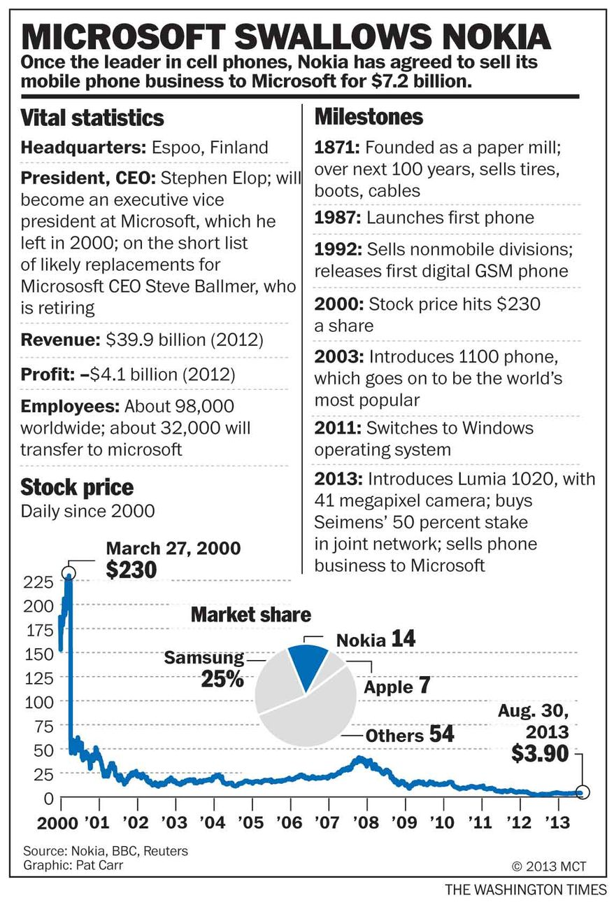 Microsoft-Nokia deal
