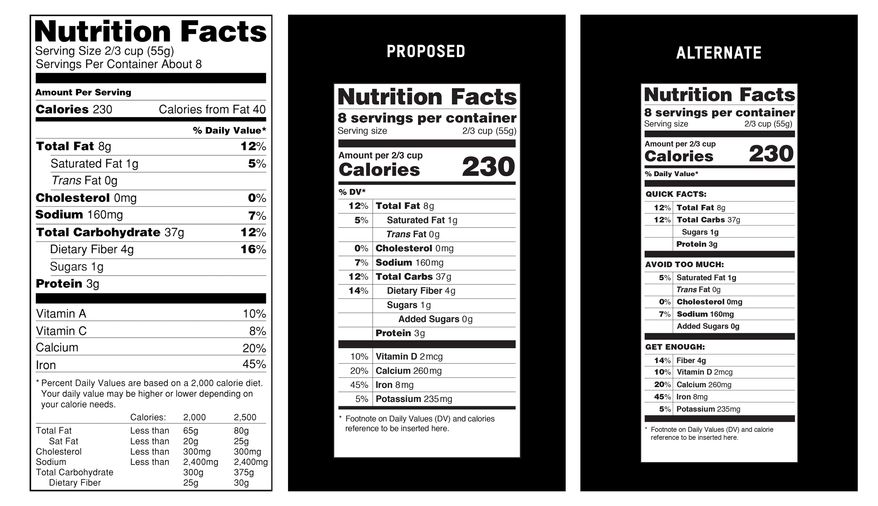 This handout image provide by the Food and Drug Administration (FDA) shows, from left, a current food nutrition label, a proposed label and an alternate label. Revamped food nutrition labels would change serving sizes for popular items like ice cream and sodas, make calories listing more prominent, and, for the first time, list any sugars that were added by the manufacturer. The overhaul of the omnipresent 20 year-old label comes as science has shifted. (AP Photo/FDA)
