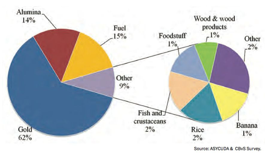 Suriname's Exports By Major Product Group: 2013