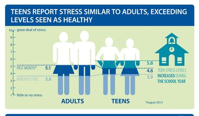 Detail from Stress in America infographic. (American Psychological Association. All rights reserved.)
