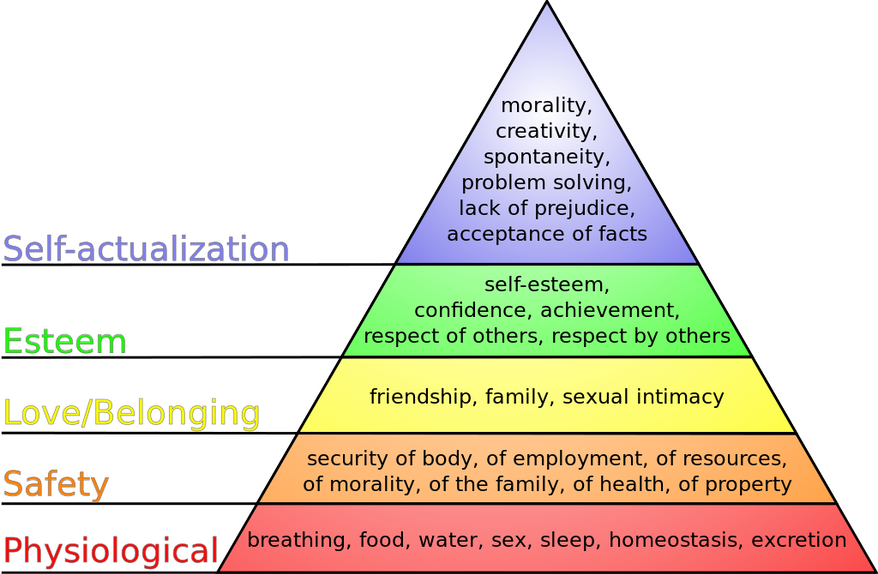 Detail from diagram of Abraham Maslow's hierarchy of human needs (Credit: J. Finkelstein, distributed under terms of GFDL)