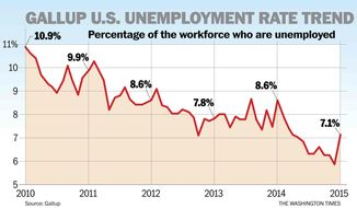 Chart: Gallup U.S. Unemployment Rate Trend, January 2010 — January 2015