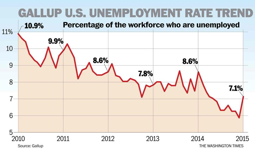 Donald Lambro Obama Hides Jobs Failure By Not Counting Long Term