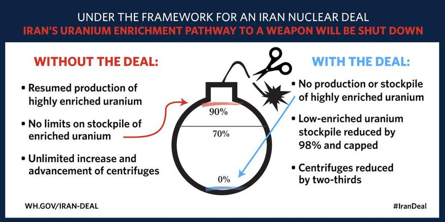 The White House tweeted this diagram defending the Iran nuclear deal, including a cartoon bomb similar to one used by Israeli Prime Minister Benjamin Netanyahu to warn against an agreement.