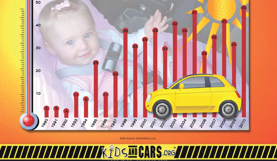 Child vehicular heatstroke deaths, by calendar year. (Courtesy KidsAndCars.org)