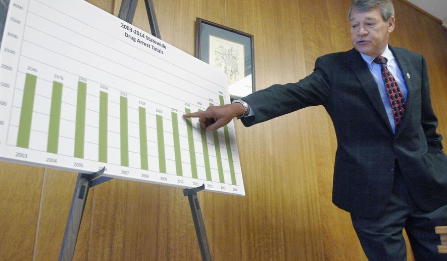 North Dakota Attorney General Wayne Stenehjem points to a graphic showing the state-wide drug arrests from 2003 to 2014 as he explains the crime statistics for the state during a news conference Wednesday, July 29, 2015, at the state Capitol in Bismarck, N.D. (Mike McCleary/Bismarck Tribune via AP)