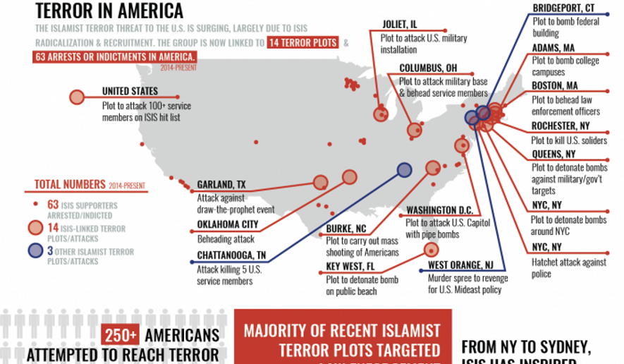 "A graphic from the House Homeland Security Committee's monthly ""Terror Threat Snapshot"""