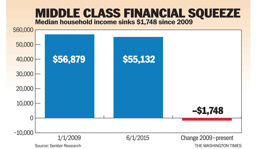 Chart to accompany Moore article of Sept. 7, 2015