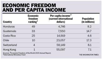 Chart to accompany Rahn article of Dec. 1, 2015