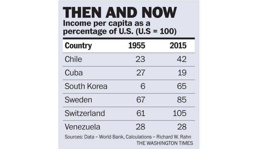 Chart to accompany Rahn article of June 7, 2016