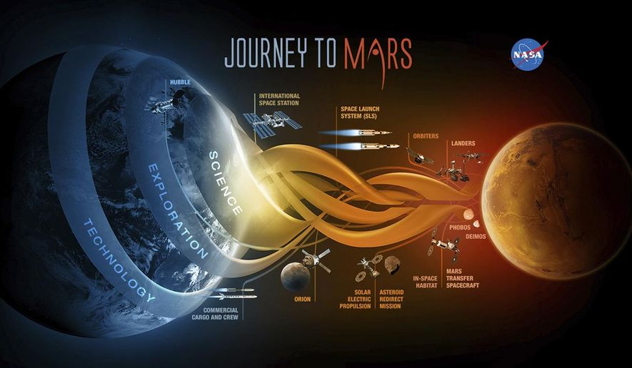 In this image provided by NASA shows NASA'S Journey to Mars. President Barack Obama sought Tuesday, Oct. 11, 2016, to reinvigorate his six-year-old call for the U.S. to send humans to Mars by the 2030s, a mission NASA has been slowly and quietly trudging away at. (NASA via AP)