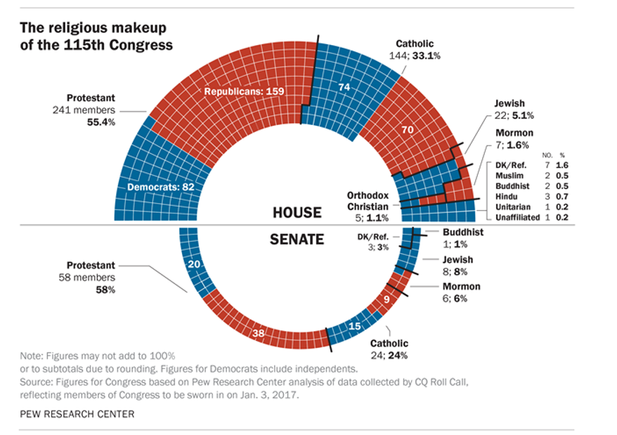 Chart from the Pew Research Center showing the religious affiliation of the members of the 115th Congress.