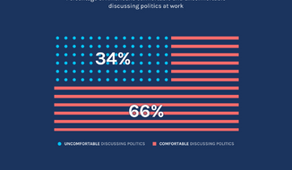 Graphic for research firm Peakon's March 2017 survey on Americans' comfort with discussing politics at work.(Peakon)