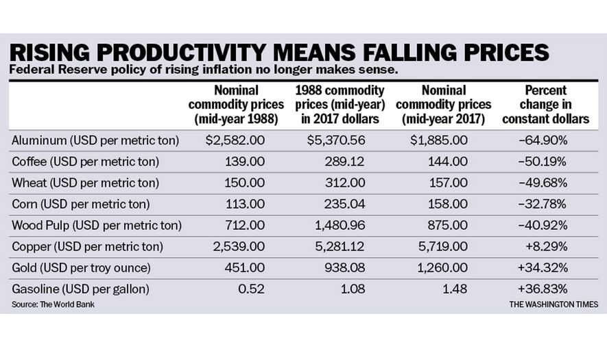 Chart to accompany Rahn article of Aug. 22, 2017.