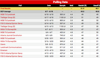 A screenshot from Real Clear Politics website.