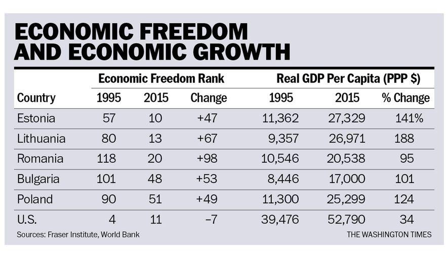Chart to accompany Rahn article of Oct. 17, 2017.