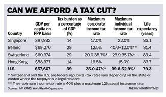 Chart to accompany Rahn article of Nov. 14, 2017.