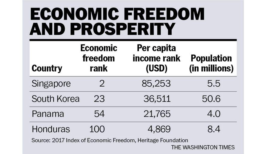 How Can Honduras Prosper Washington Times