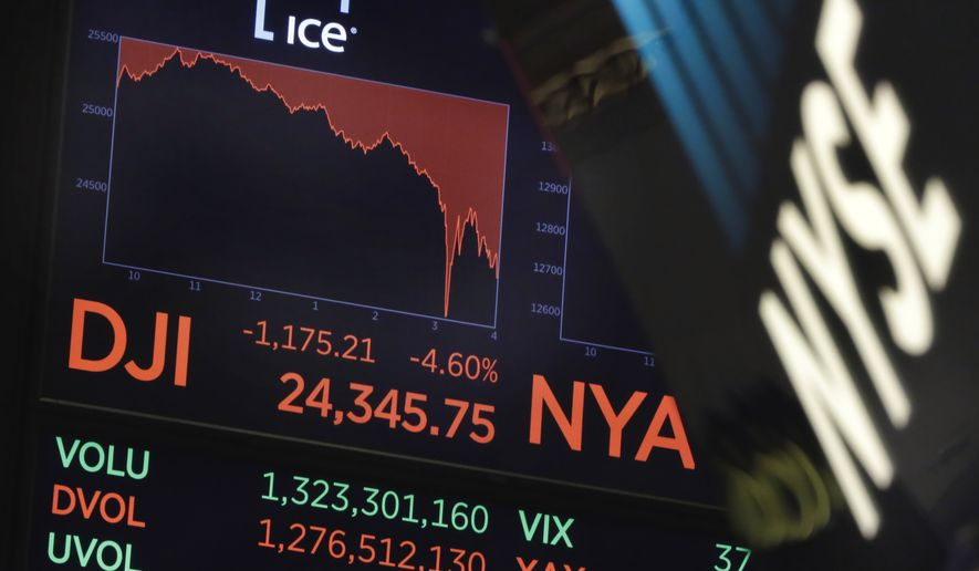 A board above the trading floor of the New York Stock Exchange shows the closing number for the Dow Jones industrial average, Monday, Feb. 5, 2018. The Dow Jones industrial average plunged more than 1,100 points Monday as stocks took their worst loss in six and a half years. (AP Photo/Richard Drew)