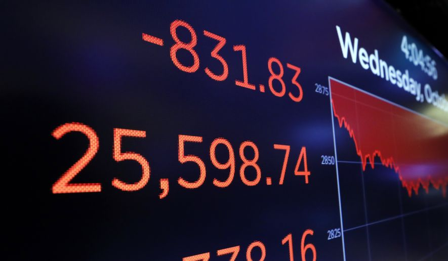 A screen above a trading post on the floor of the New York Stock Exchange shows the closing number of the Dow Jones industrial average, Wednesday, Oct. 10, 2018. The Dow Jones Industrial Average plunged more than 800 points, its worst drop in eight months, led by sharp declines in technology stocks. (AP Photo/Richard Drew)