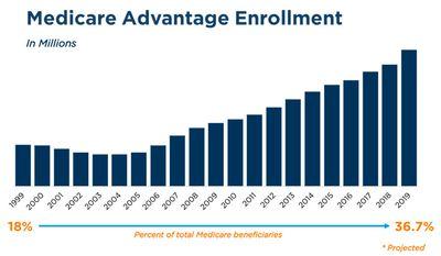 Medicare Advantage enrollment (SPONSORED)