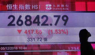 A woman walks past an electronic board showing Hong Kong share index outside a local bank in Hong Kong, Wednesday, Dec. 5, 2018. Shares were moderately lower in Asia on Wednesday following a bloodletting on Wall Street as goodwill generated by a truce between the U.S. and China over trade evaporated in confusion over exactly what the two sides had agreed upon.(AP Photo/Vincent Yu)