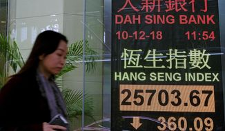 A woman walks past an electronic board showing Hong Kong share index outside a local bank in Hong Kong, Monday, Dec. 10, 2018. Asian markets were broadly lower Monday after China protested the arrest of a senior executive of Chinese electronics giant Huawei, who is suspected of trying to evade U.S. trade curbs on Iran. (AP Photo/Vincent Yu)