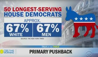 "A policy initiated by the Democratic Congressional Campaign Committee in March requires the organization to cut business ties with consultants who work for Democratic primary challengers. ""CBS This Morning"" host Tony Dokoupil told colleagues on June 4, 2019, that there is a ""problem"" with the rule: ""White men"" make up two-thirds of those shielded seats. (Image: ""CBS This Morning"" screenshot)"