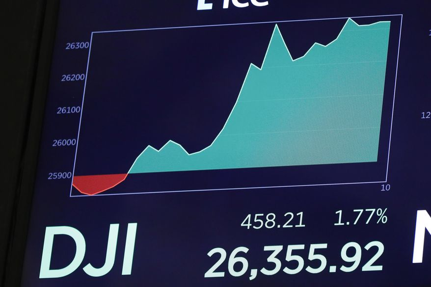 Stocks shot higher on Wall Street after the U.S. government announced it was delaying the implementation of tariffs on certain goods imported from China. (Associated Press)