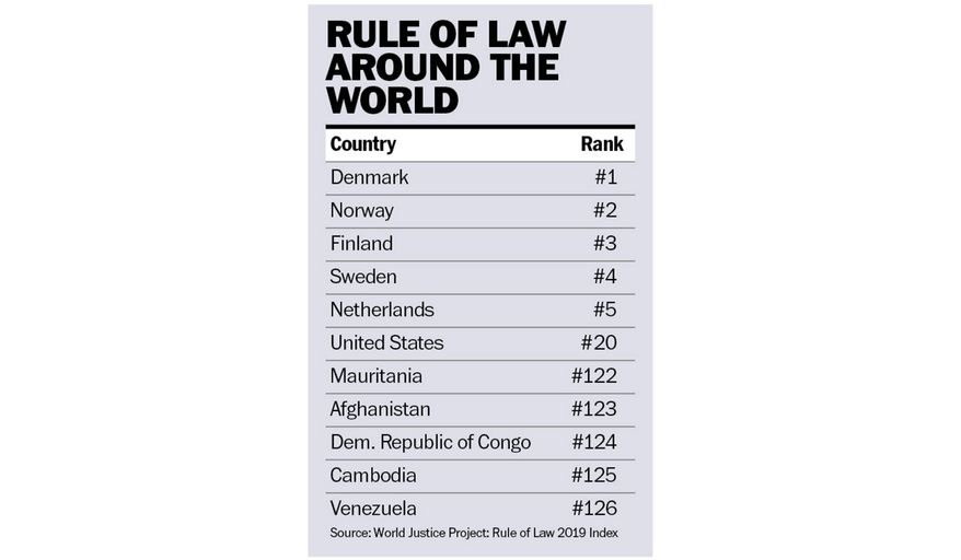 World Justice Project Rule of Law Index chart