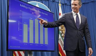 FILE - In this Friday, Jan. 10, 2020 file photo, California Gov. Gavin Newsom gestures toward a chart showing the growth of the state's rainy day fund as he discusses his proposed 2020-2021 state budget during a news conference in Sacramento, Calif. A stock market decline because of coronavirus fears might impact California's budget. California, unlike most other states, gets a lot of its revenue from taxes on capital gains, making it more susceptible to short-term market fluctuations. (AP Photo/Rich Pedroncelli, File)