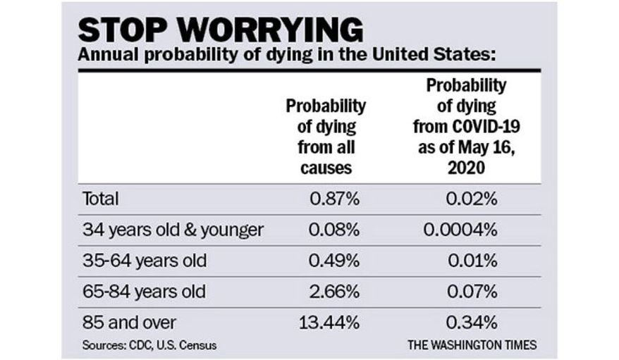 Stop Worrying (about COVID-19) chart (The Washington Times)