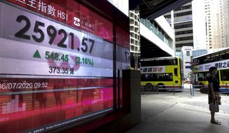 A woman wearing a face mask stands in front of a bank's electronic board showing the Hong Kong share index at Hong Kong Stock Exchange Monday, July 6, 2020. Asian stock markets rose Monday as investors looked ahead for data they hope will support optimism about a global economic recovery. (AP Photo/Vincent Yu)