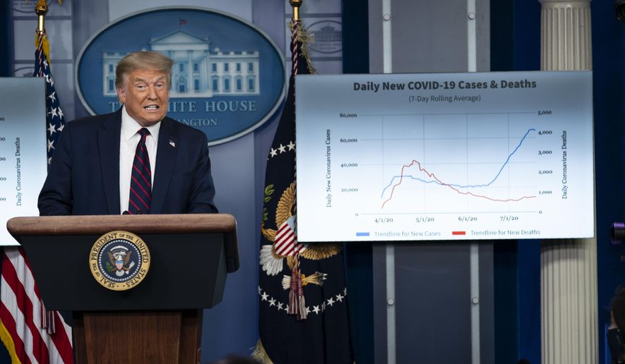 President Donald Trump speaks during a news conference at the White House in Washington on July 21, 2020.  (AP Photo/Evan Vucci, File)