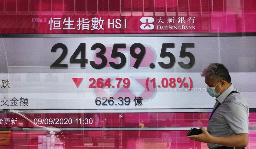 A man walks past a bank's electronic board showing the Hong Kong share index at Hong Kong Stock Exchange Wednesday, Sept. 9, 2020. Asian shares declined on Wednesday after a sell-off of big technology stocks on Wall Street pulled U.S. benchmarks lower. Crude oil prices and Treasury yields also weakened. (AP Photo/Vincent Yu)