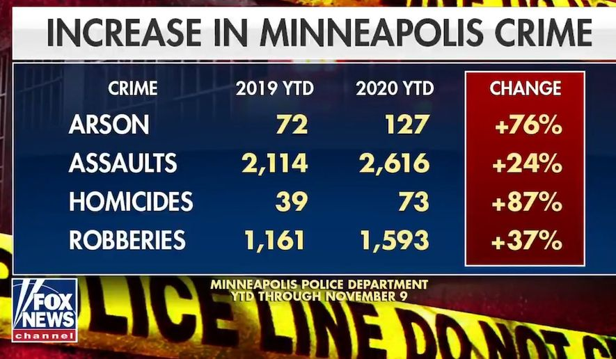 """Fox & Friends"" covers an ongoing crime wave in Minneapolis following lawmakers' plans to ""transform"" policing, Nov. 11, 2020. (Image: ""Fox & Friends"" video screenshot)"