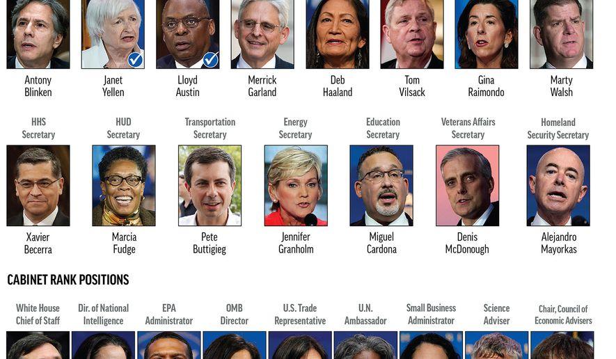 President-elect Joe Bidens Cabinet and Cabinet-level picks. (AP Graphic)