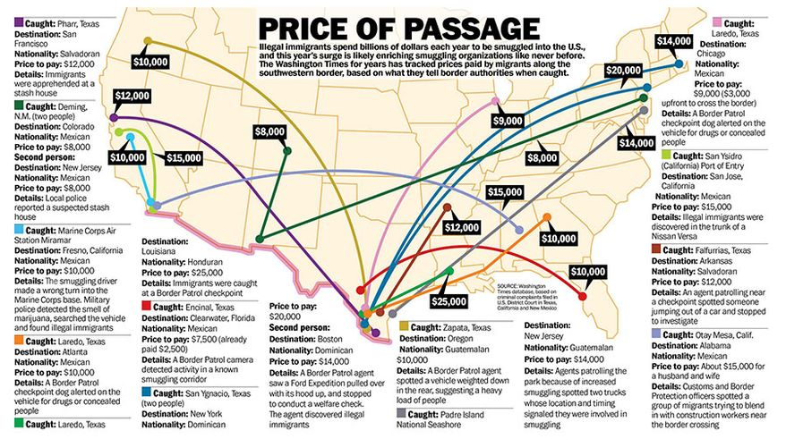 Price of Passage: Illegal immigrants spend billions of dollars each year to be smuggled into the U.S. --  chart (The Washington Times)