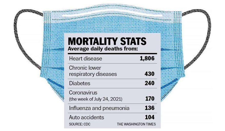 COVID-19 deaths chart